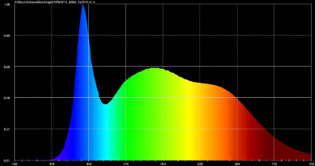 Litepanels-Astra-Daylight-Light-Graph
