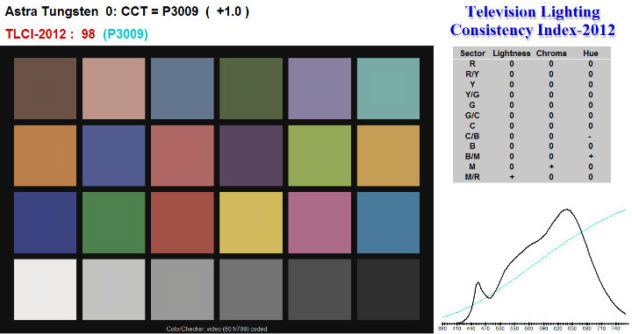 Litepanels-Astra-Tungsten-Light-Chart